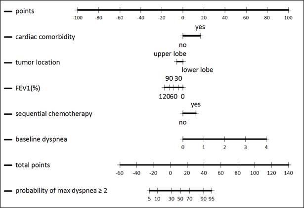 Multivariate dyspnea nomogram